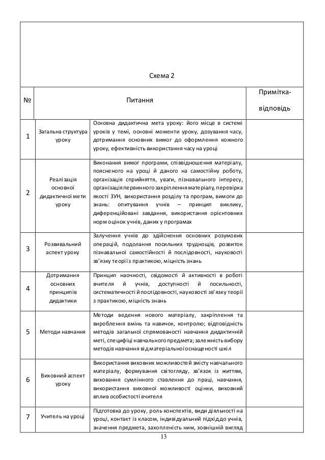 13 Схема 2 № Питання Примітка-