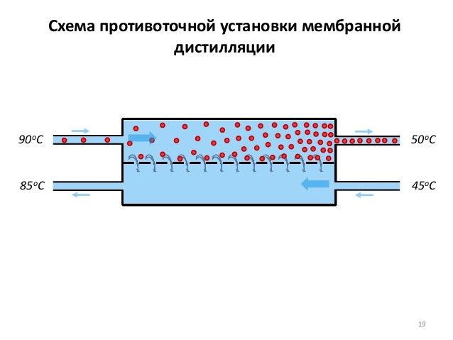 Схема противоточной установки