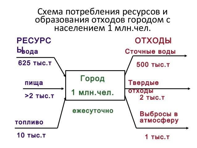 Схема демографического