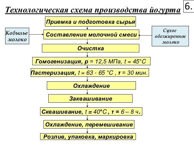 Схема производства простокваши термостатным способом