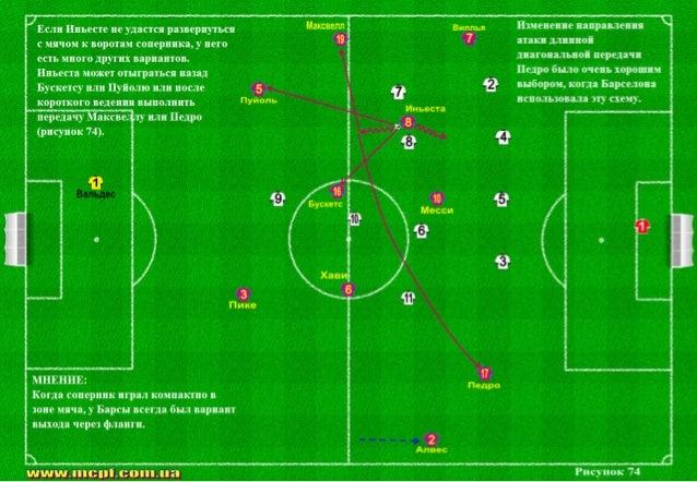 Схема атакующей фазы 2-5-3