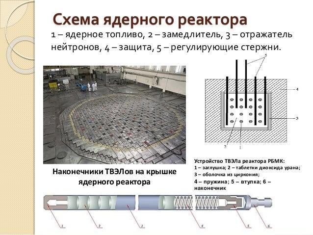 Схема ядерного реактора 1