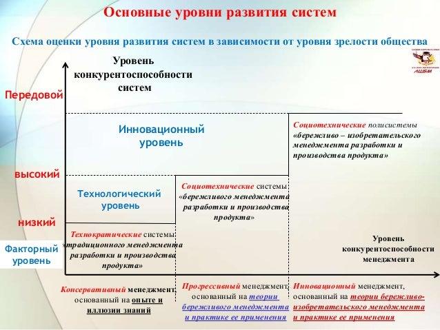 Схема оценки уровня развития