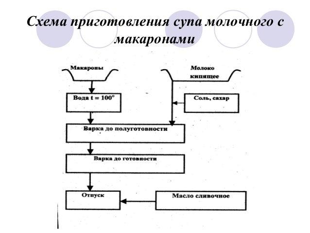 10. Схема приготовления