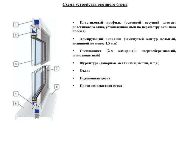 Схема устройства оконного