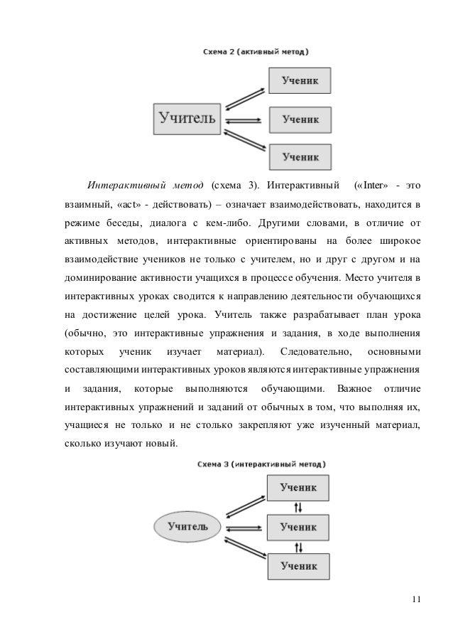 11 Интерактивный метод (схема