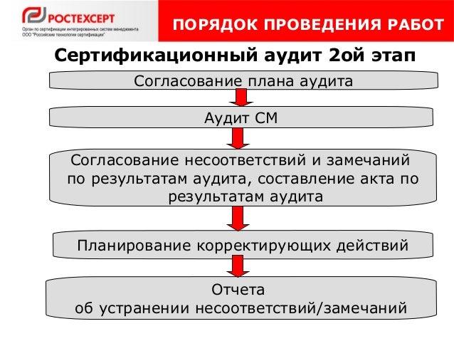 Сертификационный аудит 2ой