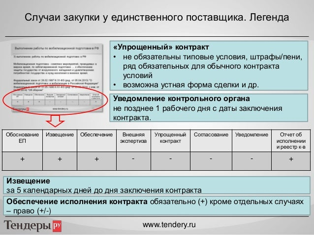 реестр муниципальных контрактов образец