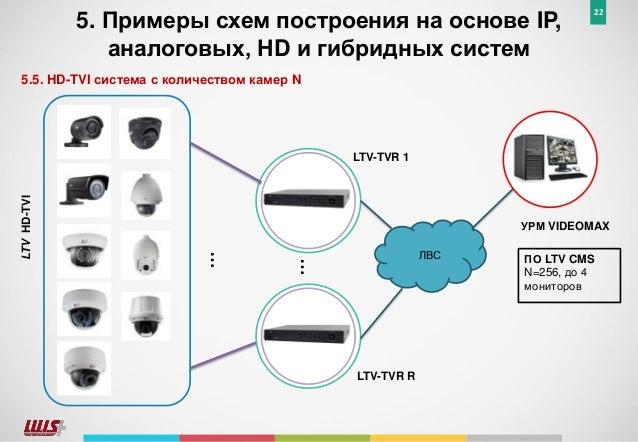 Примеры схем построения на