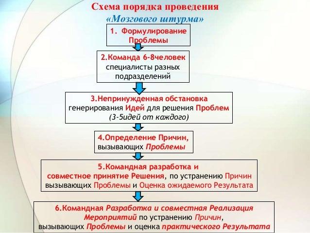 Схема порядка проведения «