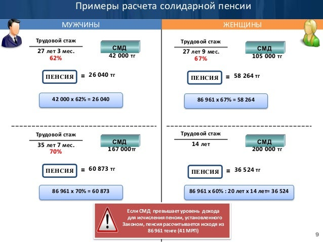 Схема расчета пенсий в мвд