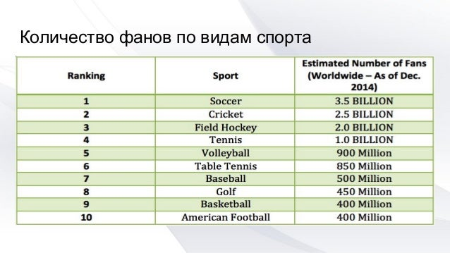 прогнозы по всем видам спорта