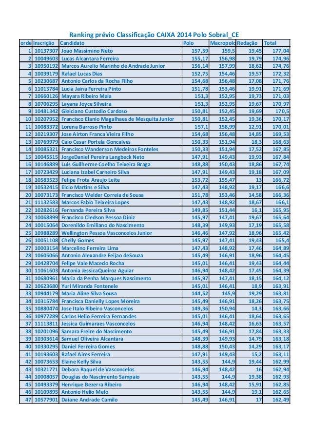 Rankig prévio classificados polo sobral ce caixa 2014