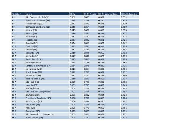 Ranking IDHM 2010 por municípios