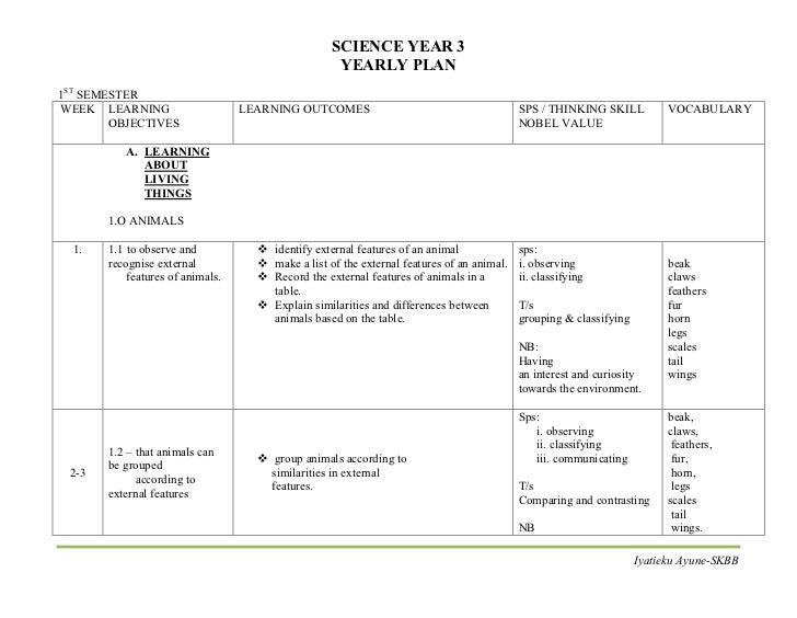 Rancangan Tahunan Sains Tahun 3