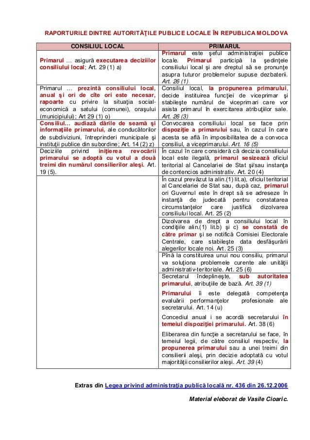 RAPORTURILE DINTRE AUTORITĂŢILE PUBLICE LOCALE ÎN REPUBLICA MOLDOVACONSILIUL LOCAL PRIMARULPrimarul … asigură executarea d...