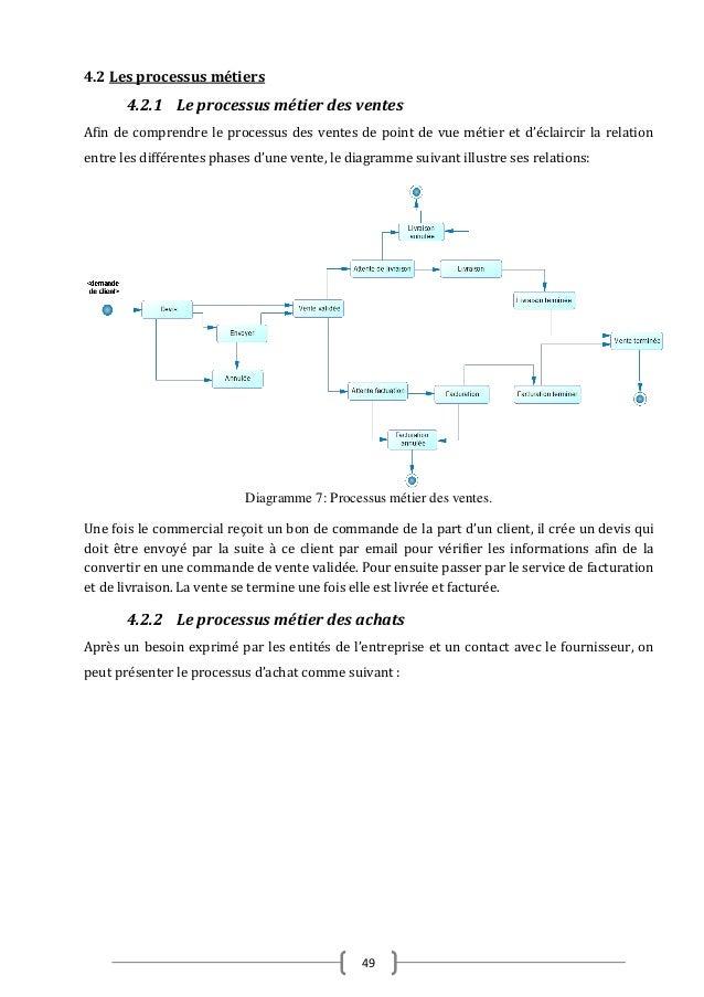 Conception et r alisation d 39 une application de gestion int gr e au se - Bon prix suivi de commande ...
