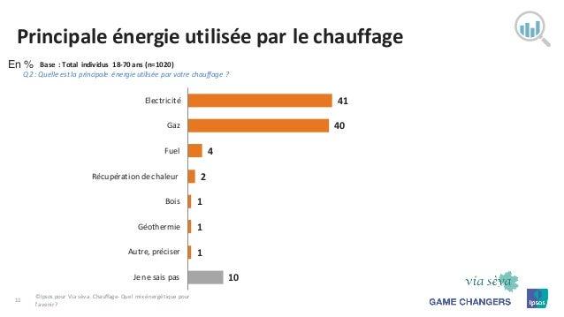 Chauffage Quel mixénergétique pour l u2019avenir # Quel Est Le Meilleur Bois De Chauffage