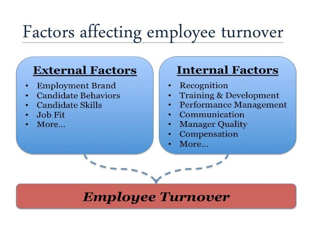 factors that affects the integrity of a workplace Investigating factors that affect cell membrane permeability  students investigate factors that affect the integrity of  students will work in groups of two or .