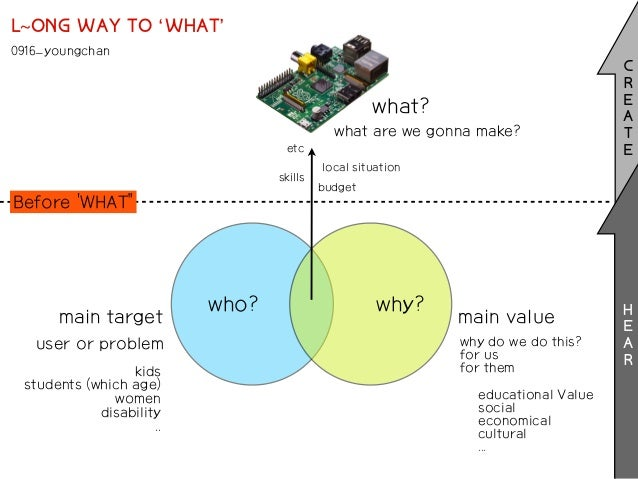 main target main value who? what? why? what are we gonna make? why do we do this? for us for them educational Value social...