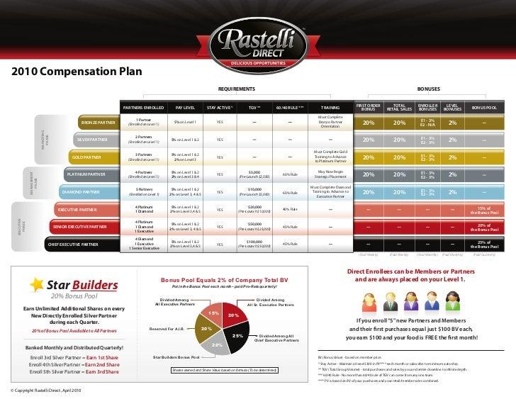 2010 Compensation Plan                                                                                                    ...