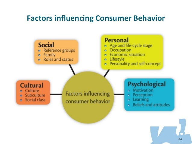 situational influences on purchasing behavior essay Situational factors—the weather, time of day, where you are, who you are with, and your mood—influence what you buy, but only on a temporary basis so do personal factors, such as your gender, as well as psychological factors, such as your self-concept.