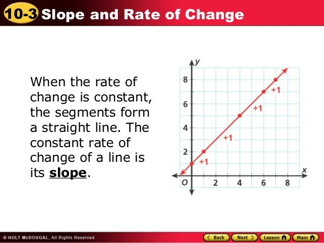 N Rate Spring Constant Graph ...