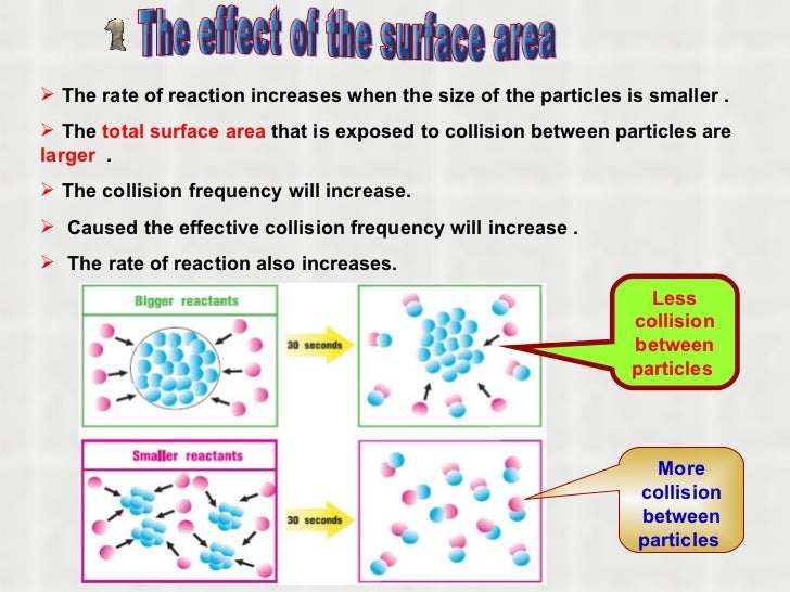reaction rates of marble chips Chemistry rates of reaction marble chips and hydrochloric acid an investigation to determine the factors which affect the rates of reaction between marble.