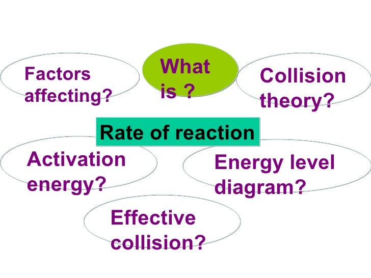 What is ? Effective collision? Collision theory? Factors affecting? Activation energy? Energy level diagram? Rate of react...