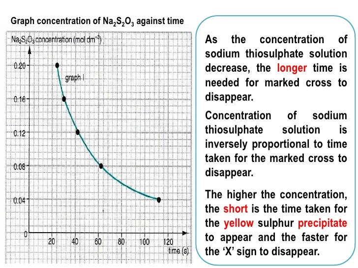 chemistry coursework rate of reaction sodium thiosulphate conclusion Practical: reaction between dilute hydrochloric acid and sodium thiosulphate solution ( gcse chemistry coursework: investigating the rate of a reaction.