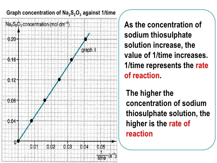 the effect of reactant concentration essay Free essay: how does concentration affect the rate of reaction between magnesium and hydrochloric acid  what effect will the concentration of hydrochloric acid .