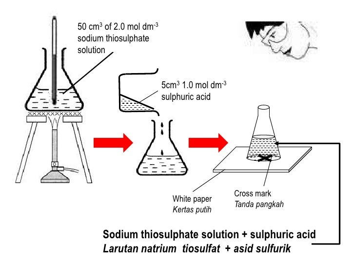 Chemistry rate of reaction coursework sodium thiosulphate