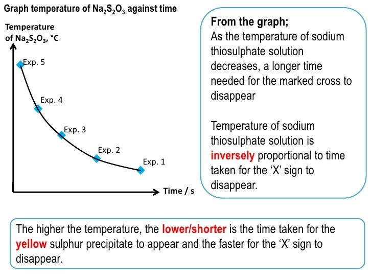 order of reaction with respect to sodium thiosulphate biology essay Rates of reaction coursework sodium thiosulphate chemistry rates of reaction coursework: sodium thiosulphate an investigation to show how the rate of.