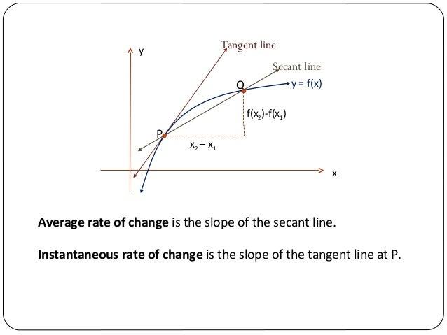 how to solve rate of change