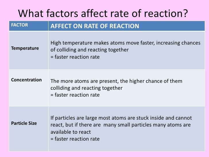 factors affecting rate of reaction Click to enlarge how different factors can affect how quickly a reaction happens is a common topic in the chemistry curriculum this graphic serves as a convenient summary for teachers and students alike of what these different factors are, and how and why they affect the rate of a reaction.
