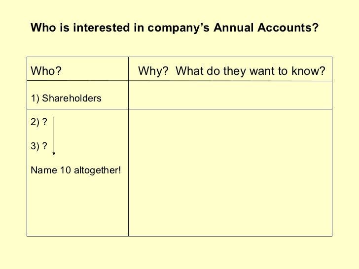 Who is interested in company's Annual Accounts?Who?                  Why? What do they want to know?1) Shareholders2) ?3) ...