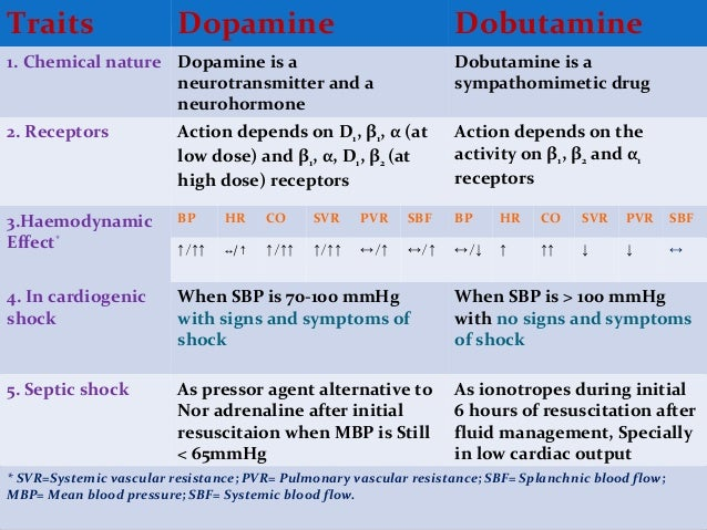 Rational Use Of Dopamine And Dobutamine