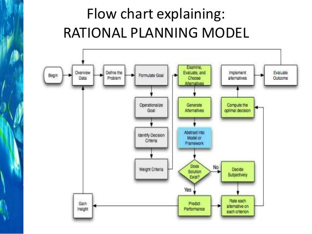 rational comprehensive model Rational comprehensive model or the incremental model it this paper will focus on the rational model for decision-making the first section will describe the.