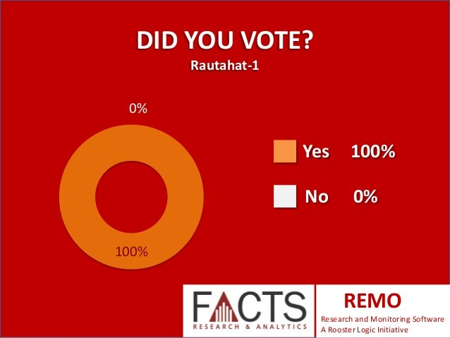 DID YOU VOTE? Rautahat-1  0%  Yes  100%  No  0%  100%  REMO Research and Monitoring Software A Rooster Logic Initiative