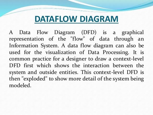 ravi rana hotel management ppt    request reserve     dataflow diagram