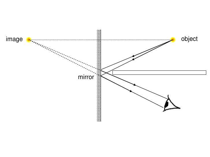 Ray Diagram