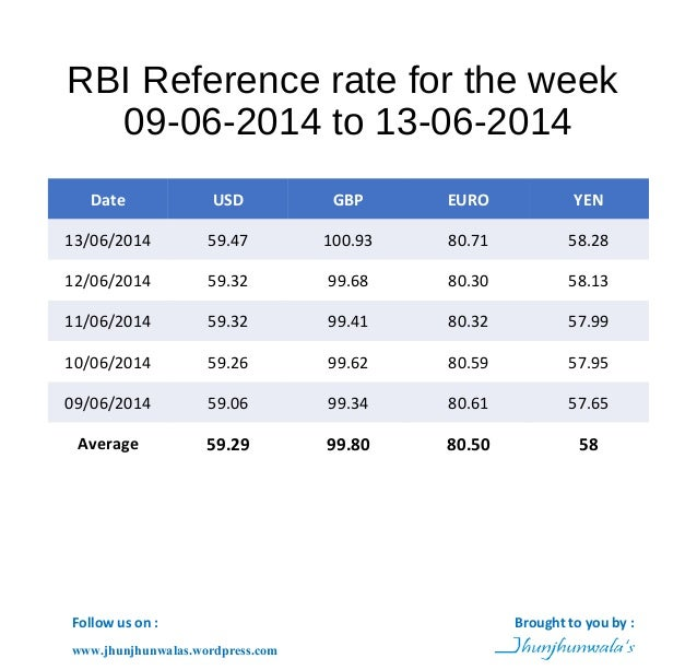 RBI Reference rate for the week 09-06-2014 to 13-06-2014 Date USD GBP EURO YEN 13/06/2014 59.47 100.93 80.71 58.28 12/06/2...