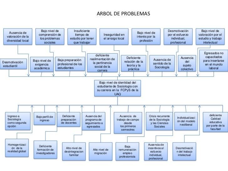 áRbol de problemas version 2