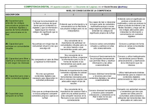 NIVEL DE CONSECUCIÓN DE LA COMPETENCIADESCRIPCIÓN 1 2 3 4COMPETENCIA DIGITAL (10 aspectos evaluados A → J. Documento de 2 ...