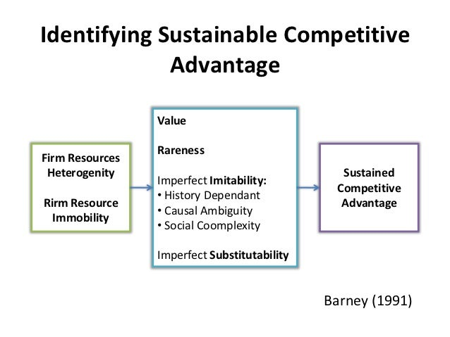 competitive positioning and the resource based view Resources and capabilities according to the resource-based view, in order to develop a competitive advantage the firm must have resources and capabilities that are.