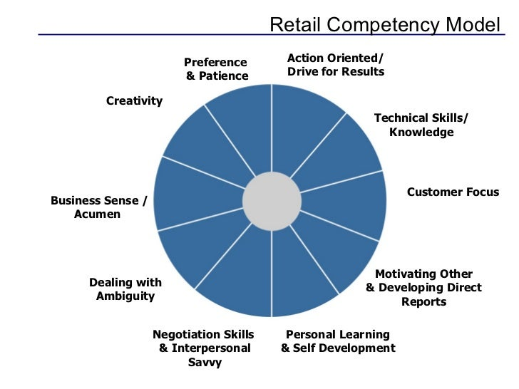 Retail Competency Model Preference  & Patience Action Oriented/ Drive for Results Technical Skills/ Knowledge Customer Foc...