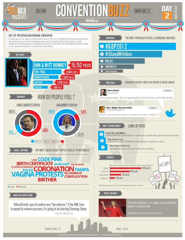 RNCBuzz infographic Convention Day 2