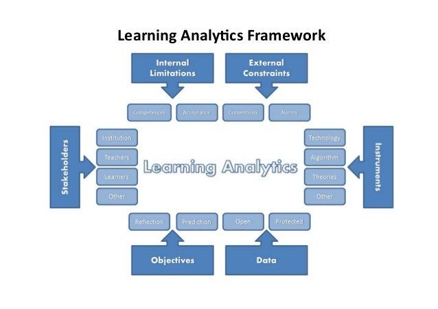 R&D activites on Learning Analytics