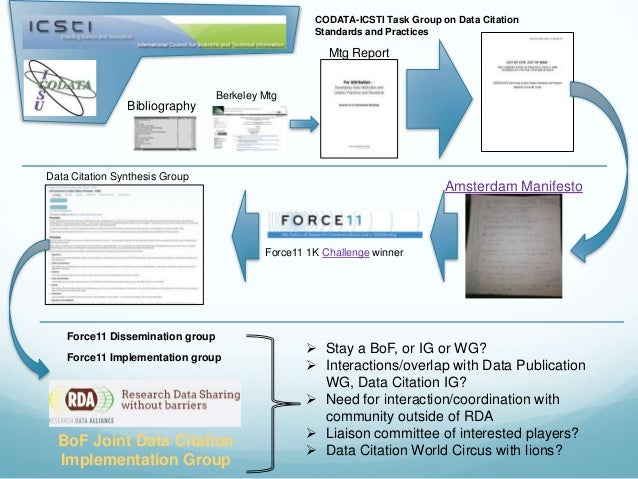 Amsterdam Manifesto Bibliography Berkeley Mtg Mtg Report CODATA-ICSTI Task Group on Data Citation Standards and Practices ...