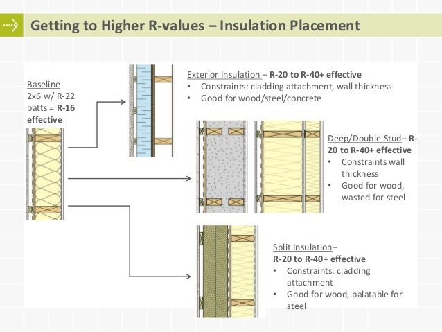 Moving towards more energy efficient wood frame building for Batt insulation r values